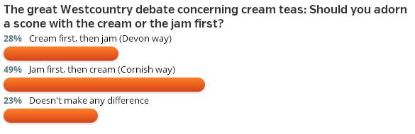 poll - cream teas - western morning news