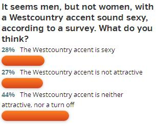 poll - west country accent - western morning news